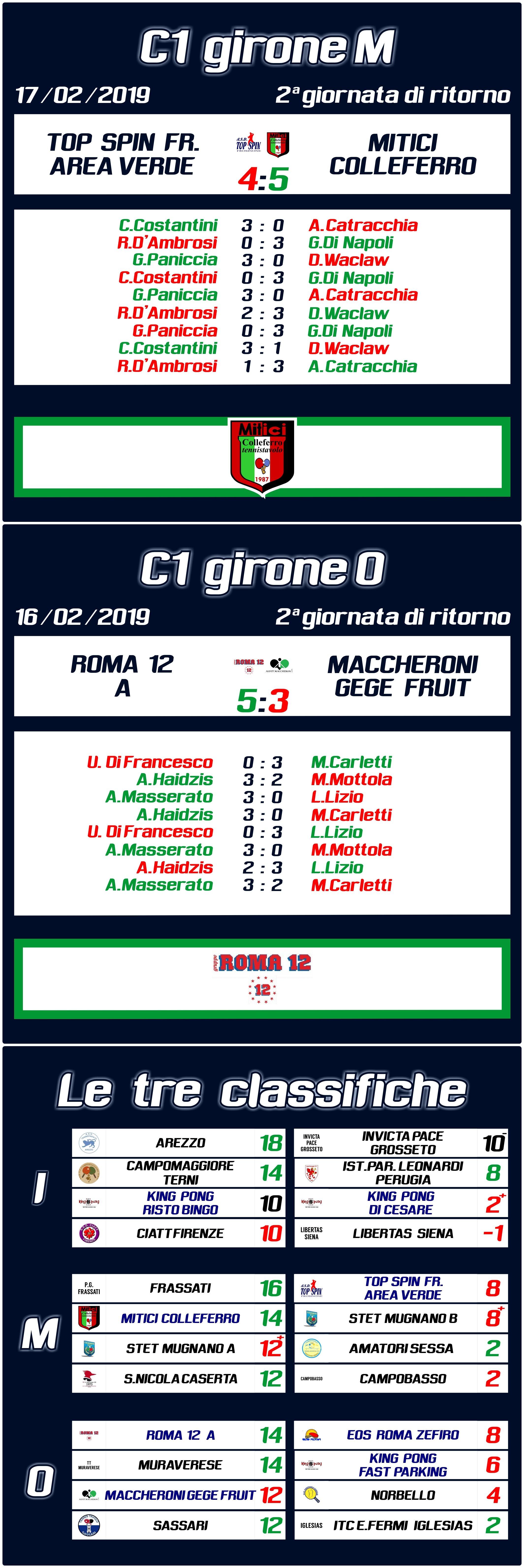 C1 2ritorno Mitici Roma12