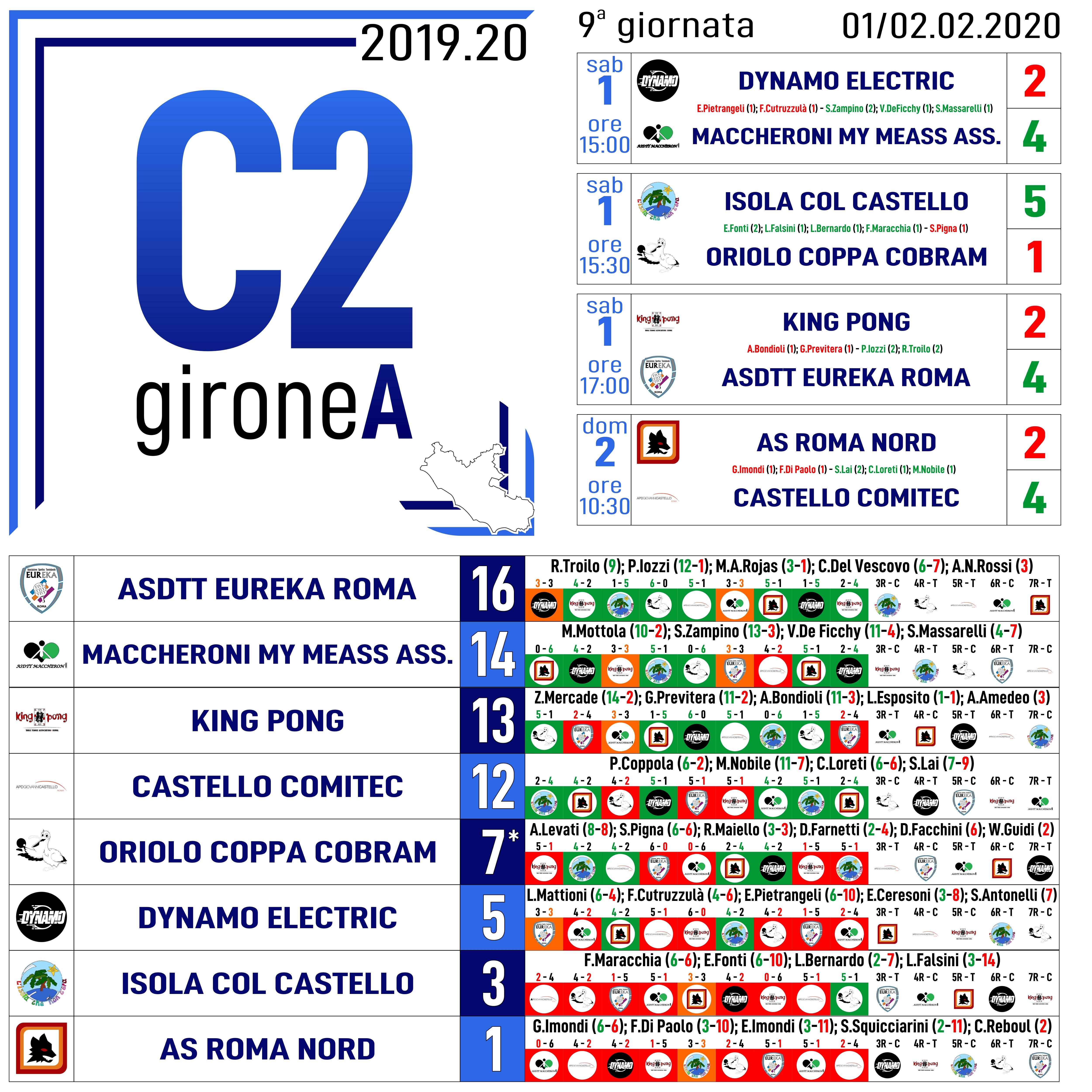 C2A Nona