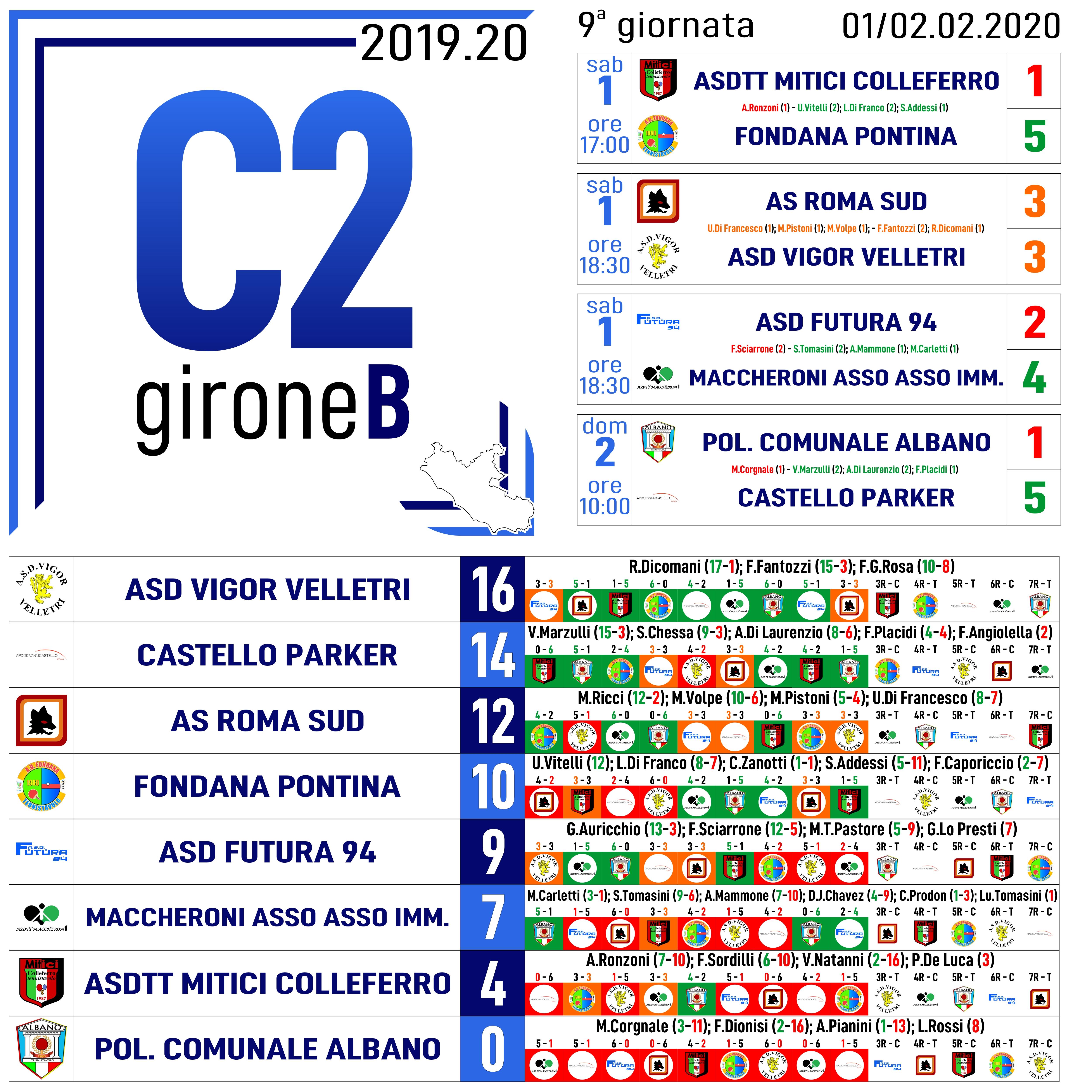 C2B Nona