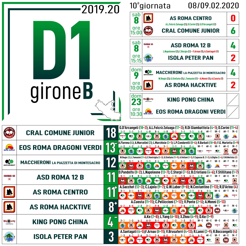 D1 B 10